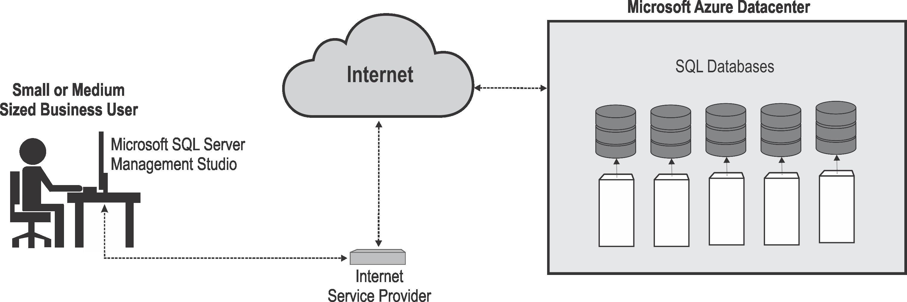 microsoft list server products